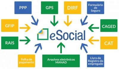 Declarações que integram eSocial